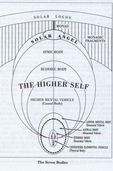 Double = moi supérieur = Higher self