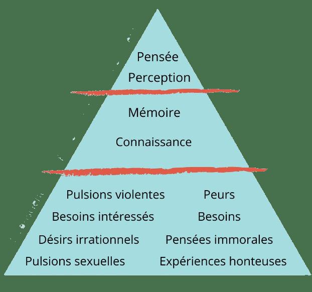 pyamide conscience